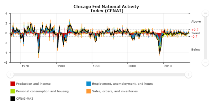chicagofed-chart